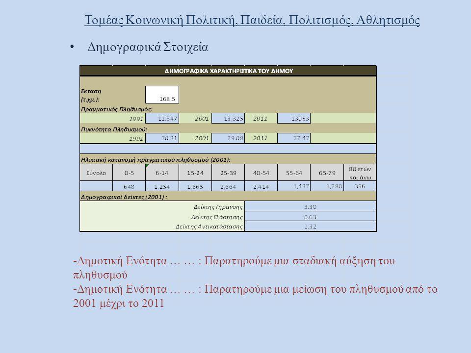Άξονας 3.ΟΙΚΟΝΟΜΙΚΗ ΑΝΑΠΤΥΞΗ ΚΑΙ ΑΠΑΣΧΟΛΗΣΗ Μέτρο 3.1 Απασχόληση - Ανεργία 3.1.1.