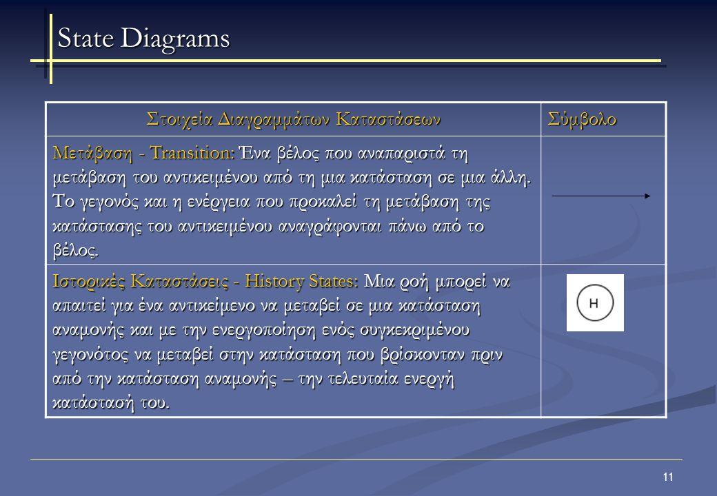 12 Στοιχεία Διαγραμμάτων Καταστάσεων Σύμβολο Γεγονός και Ενέργεια - Event and Action: Η ενεργοποίηση μιας μετάβασης ονομάζεται Γεγονός ή Ενέργεια.