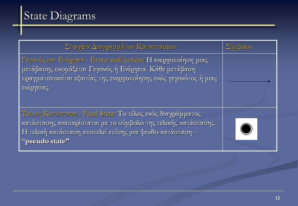 13 Όλα τα διαγράμματα κατάστασης αρχίζουν Με μια αρχική κατάσταση εκκίνησης του αντικειμένου που μοντελοποιείται.