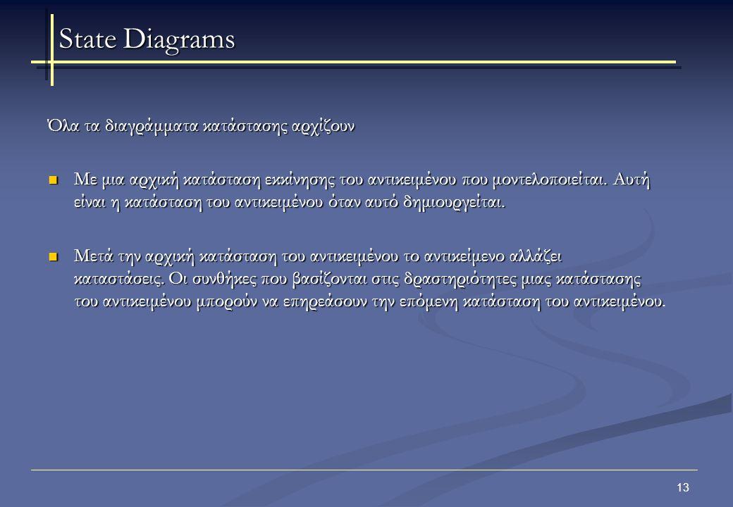 14 Παραδείγματα διαγραμμάτων καταστάσεων:  Σύστημα διαχείρισης πωλήσεων  Σύστημα διαχείρισης μαθημάτων μιας σχολής  Σύστημα διαχείρισης πανεπιστημιακής βιβλιοθήκης  Σύστημα διαχείρισης φοιτητών & σεμιναρίων ενός πανεπιστημίου State Diagrams – Παραδείγματα