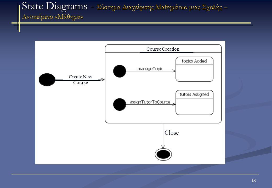 19 State Diagrams – Σύστημα διαχείρισης πανεπιστημιακής βιβλιοθήκης – Αντικείμενο «Τίτλος» Παράδειγμα: Σύστημα διαχείρισης πανεπιστημιακής βιβλιοθήκης Το αντικείμενο τίτλος «Item» λαμβάνει τις ακόλουθες καταστάσεις: Το αντικείμενο βρίσκεται στην κατάσταση «Διαθέσιμο» (Available) όταν ο αριθμός των κρατήσεων είναι μικρότερος από τον αριθμό των διαθέσιμων αντιτύπων.