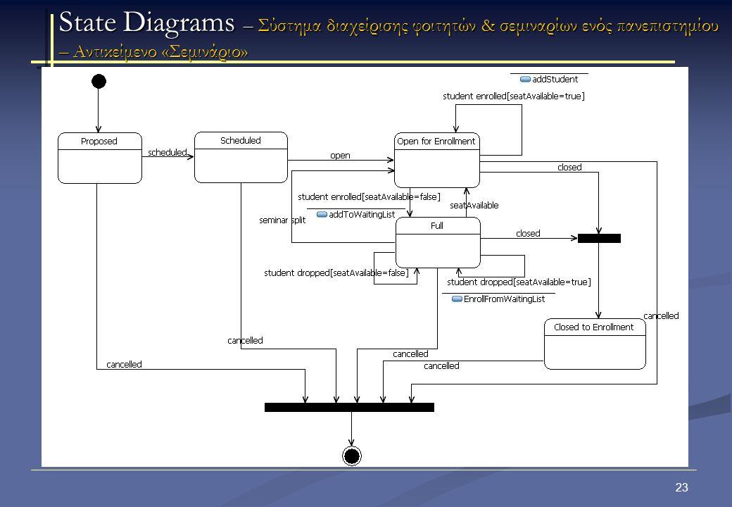 24 State Diagrams – Σύστημα διαχείρισης μαθήματος και βαθμολόγησης φοιτητών – Αντικείμενο «Μάθημα»
