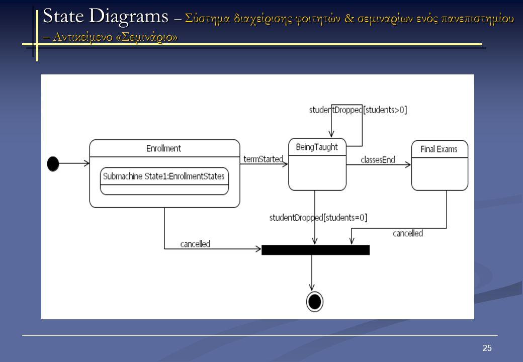 26 State Diagrams –Αντικείμενο «Φοιτητής» Παράδειγμα: Αντικείμενο Φοιτητής Ένας φοιτητής πρέπει να περάσει πρώτα από το βασικό επίπεδο (Basic Level) και μετά από το αναβαθμισμένο επίπεδο για να αποφοιτήσει.