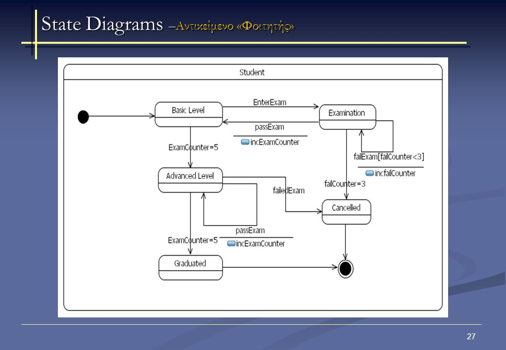 27 State Diagrams –Αντικείμενο «Φοιτητής»