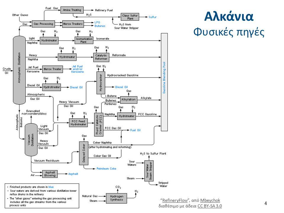 """Αλκάνια Φυσικές πηγές """"RefineryFlow"""", από Mbeychok διαθέσιμο με άδεια CC BY-SA 3.0RefineryFlowMbeychokCC BY-SA 3.0 4"""
