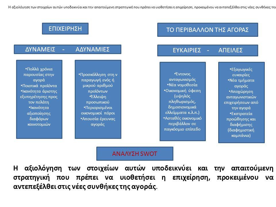 Η αξιολόγηση των στοιχείων αυτών υποδεικνύει και την απαιτούμενη στρατηγική που πρέπει να υιοθετήσει η επιχείρηση, προκειμένου να αντεπεξέλθει στις νέ