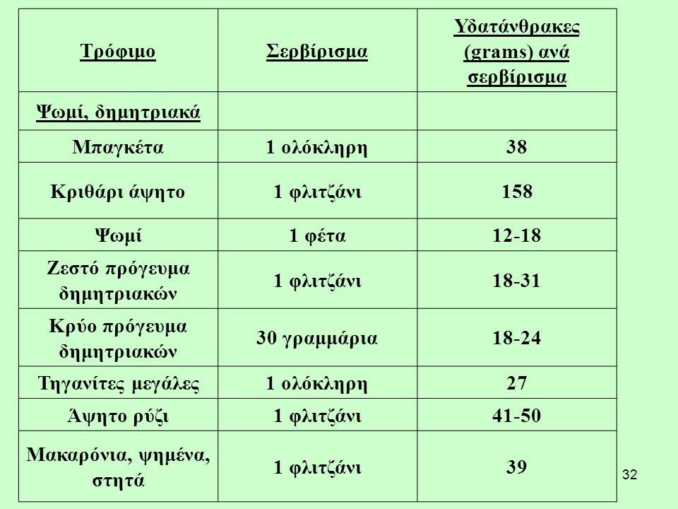 32 ΤρόφιμοΣερβίρισμα Υδατάνθρακες (grams) ανά σερβίρισμα Ψωμί, δημητριακά Μπαγκέτα1 ολόκληρη38 Κριθάρι άψητο1 φλιτζάνι158 Ψωμί1 φέτα12-18 Ζεστό πρόγευμα δημητριακών 1 φλιτζάνι18-31 Κρύο πρόγευμα δημητριακών 30 γραμμάρια18-24 Τηγανίτες μεγάλες1 ολόκληρη27 Άψητο ρύζι1 φλιτζάνι41-50 Μακαρόνια, ψημένα, στητά 1 φλιτζάνι39