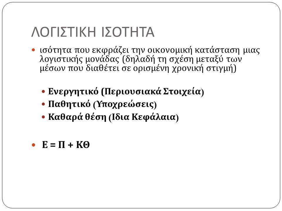 ΛΟΓΙΣΤΙΚΗ ΙΣΟΤΗΤΑ ισότητα που εκφράζει την οικονομική κατάσταση μιας λογιστικής μονάδας ( δηλαδή τη σχέση μεταξύ των μέσων που διαθέτει σε ορισμένη χρονική στιγμή ) Ενεργητικό ( Περιουσιακά Στοιχεία ) Παθητικό ( Υποχρεώσεις ) Καθαρά θέση ( Ιδια Κεφάλαια ) Ε = Π + ΚΘ