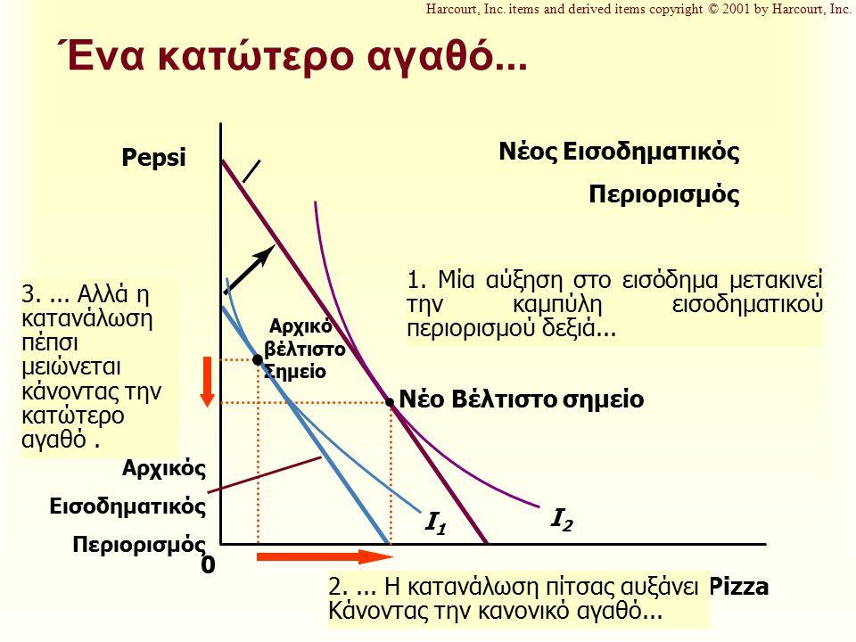 Νέος Εισοδηματικός Περιορισμός 1. Μία αύξηση στο εισόδημα μετακινεί την καμπύλη εισοδηματικού περιορισμού δεξιά... Ένα κατώτερο αγαθό... Pizza Pepsi 0