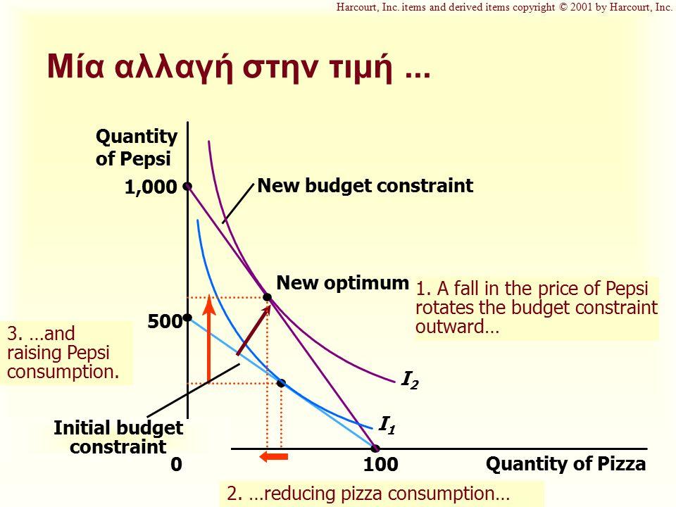 Μία αλλαγή στην τιμή... Quantity of Pizza 100 Quantity of Pepsi 1,000 500 0 I1I1 New budget constraint 3. …and raising Pepsi consumption. Initial budg