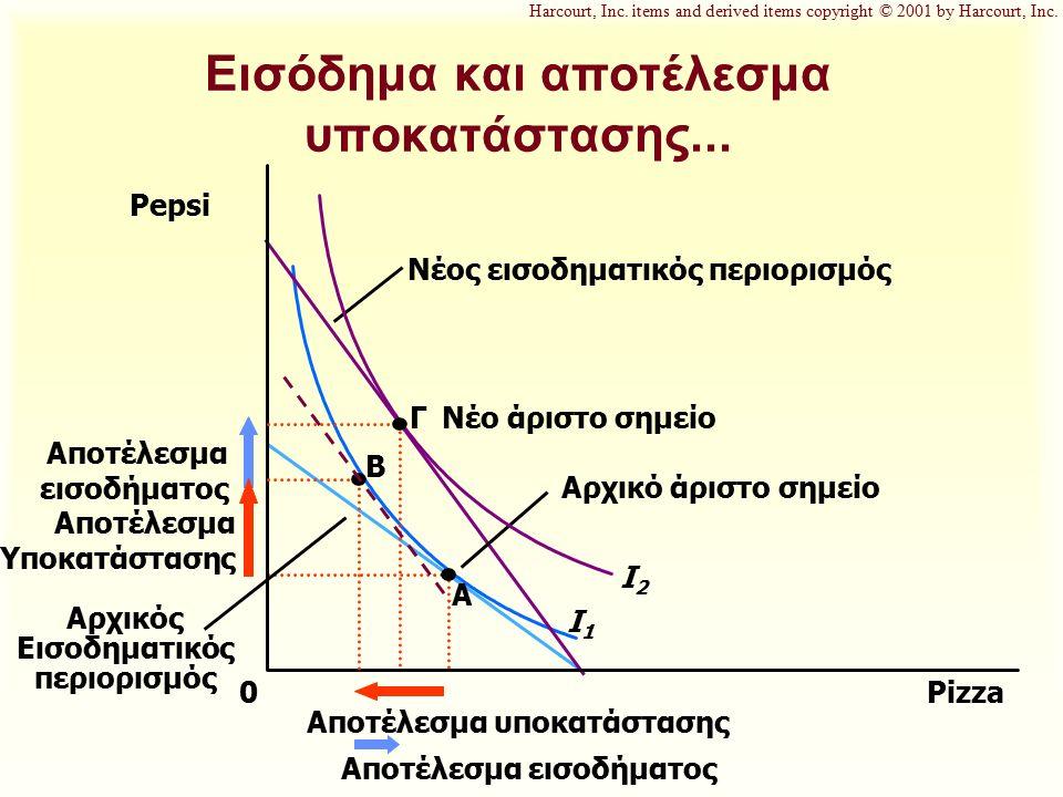Εισόδημα και αποτέλεσμα υποκατάστασης... Pizza Pepsi 0 A Αρχικό άριστο σημείο I1I1 Νέος εισοδηματικός περιορισμός Αρχικός Εισοδηματικός περιορισμός I2