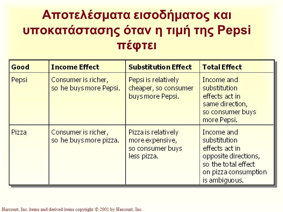 Αποτελέσματα εισοδήματος και υποκατάστασης όταν η τιμή της Pepsi πέφτει
