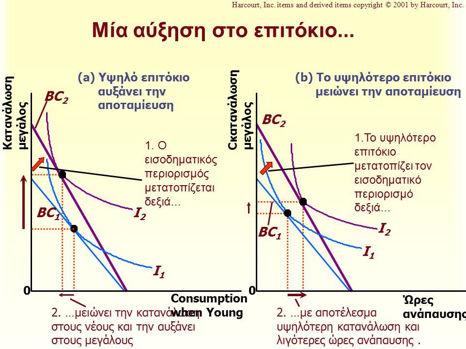 Μία αύξηση στο επιτόκιο... 0 Κατανάλωση μεγάλος 1. Ο εισοδηματικός περιορισμός μετατοπίζεται δεξιά... I2I2 I1I1 BC 2 BC 1 2. …μειώνει την κατανάλωση σ