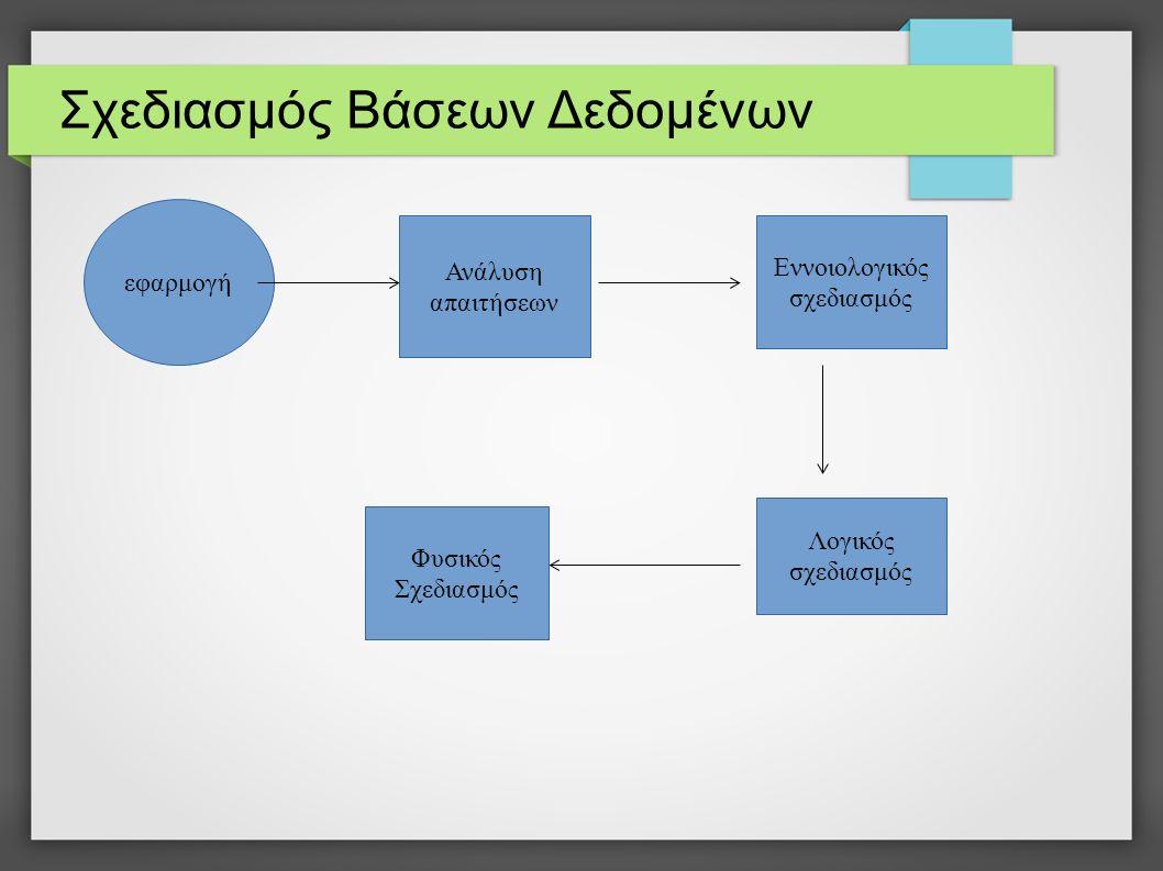 Σχεδιασμός Βάσεων Δεδομένων εφαρμογή Ανάλυση απαιτήσεων Εννοιολογικός σχεδιασμός Λογικός σχεδιασμός Φυσικός Σχεδιασμός