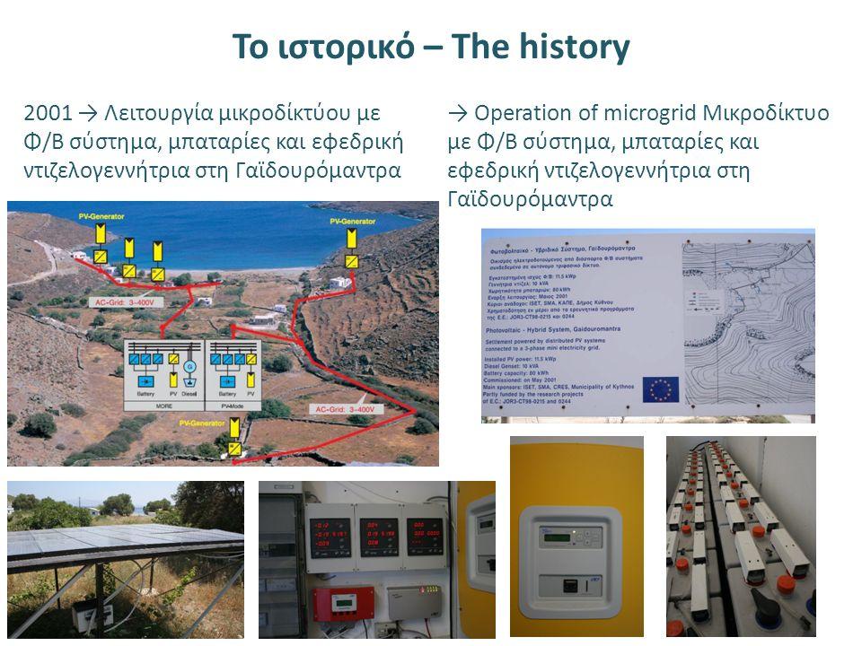 Το ιστορικό – The history 2001 → Λειτουργία μικροδίκτύου με Φ/Β σύστημα, μπαταρίες και εφεδρική ντιζελογεννήτρια στη Γαϊδουρόμαντρα → Operation of microgrid Μικροδίκτυο με Φ/Β σύστημα, μπαταρίες και εφεδρική ντιζελογεννήτρια στη Γαϊδουρόμαντρα