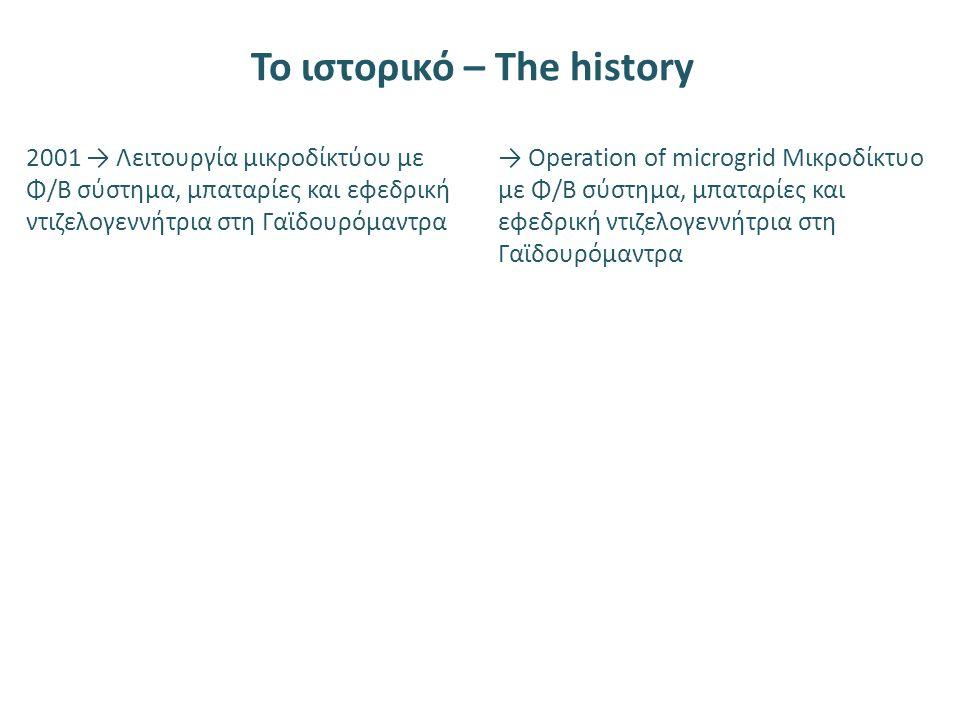 2001 → Λειτουργία μικροδίκτύου με Φ/Β σύστημα, μπαταρίες και εφεδρική ντιζελογεννήτρια στη Γαϊδουρόμαντρα → Operation of microgrid Μικροδίκτυο με Φ/Β σύστημα, μπαταρίες και εφεδρική ντιζελογεννήτρια στη Γαϊδουρόμαντρα Το ιστορικό – The history