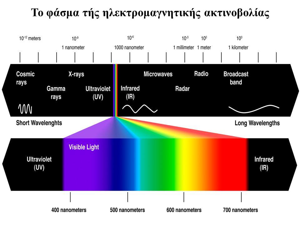 Το φάσμα τής ηλεκτρομαγνητικής ακτινοβολίας