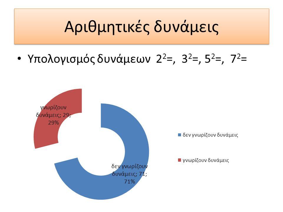 Αριθμητικές δυνάμεις Υπολογισμός δυνάμεων 2 2 =, 3 2 =, 5 2 =, 7 2 =