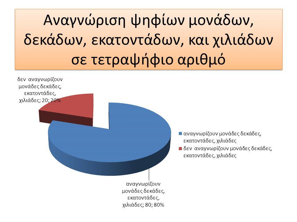 Αναγνώριση ψηφίων μονάδων, δεκάδων, εκατοντάδων, και χιλιάδων σε τετραψήφιο αριθμό