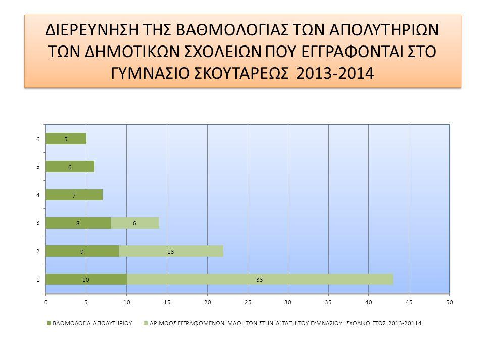ΔΙΕΡΕΥΝΗΣΗ ΤΗΣ ΒΑΘΜΟΛΟΓΙΑΣ ΤΩΝ ΑΠΟΛΥΤΗΡΙΩΝ ΤΩΝ ΔΗΜΟΤΙΚΩΝ ΣΧΟΛΕΙΩΝ ΠΟΥ ΕΓΓΡΑΦΟΝΤΑΙ ΣΤΟ ΓΥΜΝΑΣΙΟ ΣΚΟΥΤΑΡΕΩΣ 2013-2014