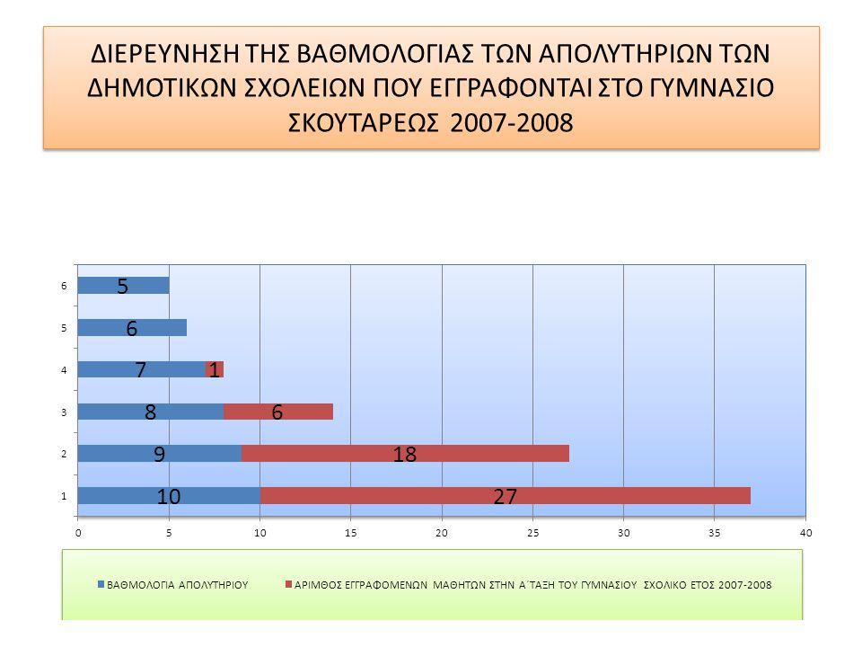 ΔΙΕΡΕΥΝΗΣΗ ΤΗΣ ΒΑΘΜΟΛΟΓΙΑΣ ΤΩΝ ΑΠΟΛΥΤΗΡΙΩΝ ΤΩΝ ΔΗΜΟΤΙΚΩΝ ΣΧΟΛΕΙΩΝ ΠΟΥ ΕΓΓΡΑΦΟΝΤΑΙ ΣΤΟ ΓΥΜΝΑΣΙΟ ΣΚΟΥΤΑΡΕΩΣ 2007-2008