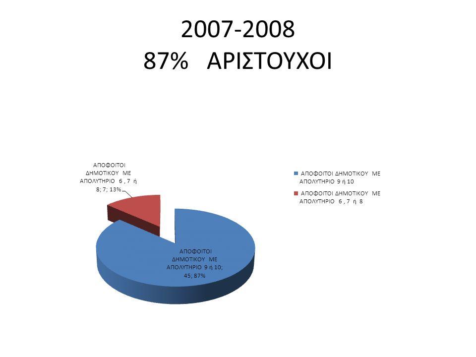 2007-2008 87% ΑΡΙΣΤΟΥΧΟΙ