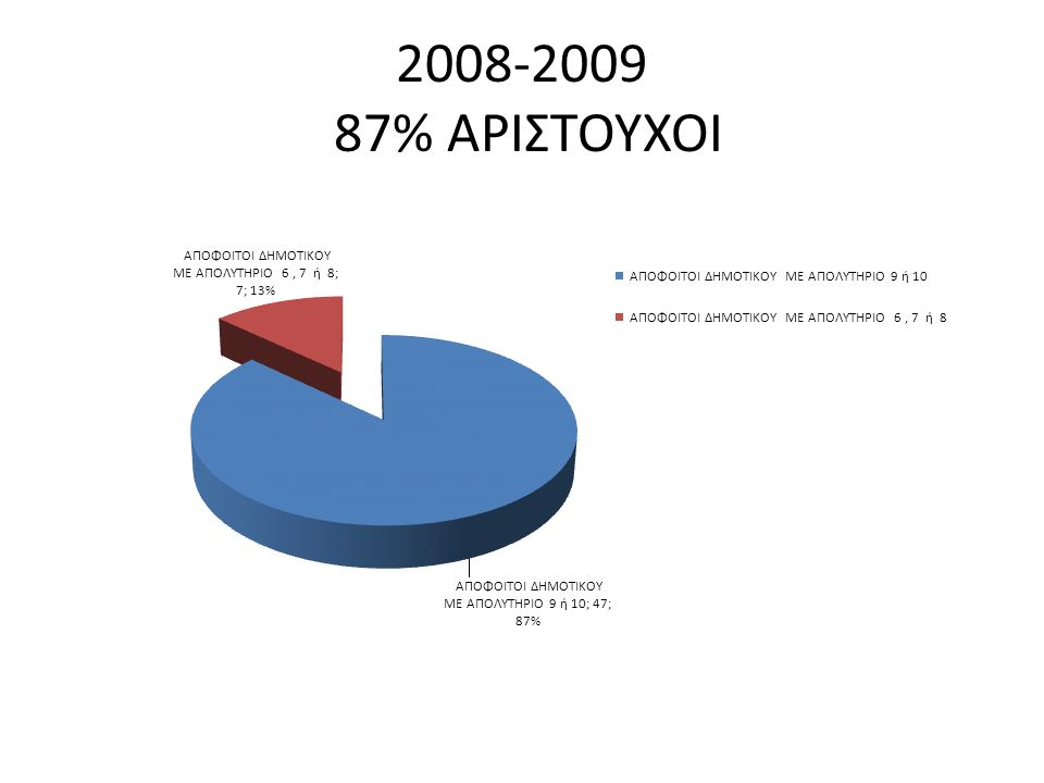 2008-2009 87% ΑΡΙΣΤΟΥΧΟΙ