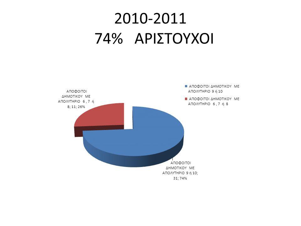 2010-2011 74% ΑΡΙΣΤΟΥΧΟΙ
