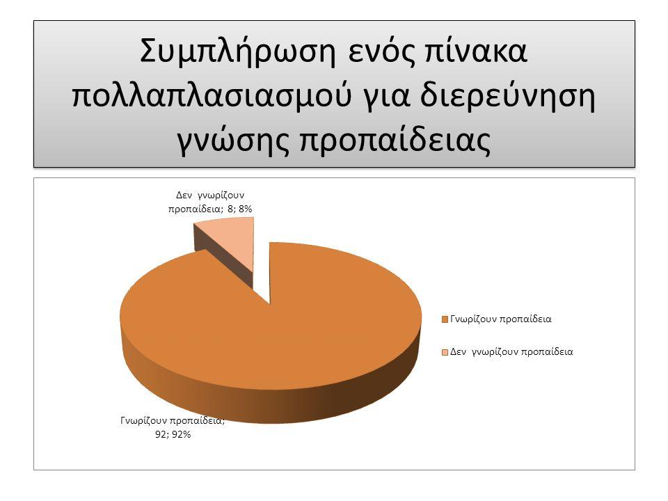 Η διερεύνηση των απολυτηρίων έγινε για τα σχολικά έτη 2007-2008 έως 2010-2011, διότι οι συγκεκριμένοι μαθητές εμφανίζονται και στη στατιστική έρευνα του Γυμνασίου και στη συνέχεια του 2 ου ΕΠΑΛ.