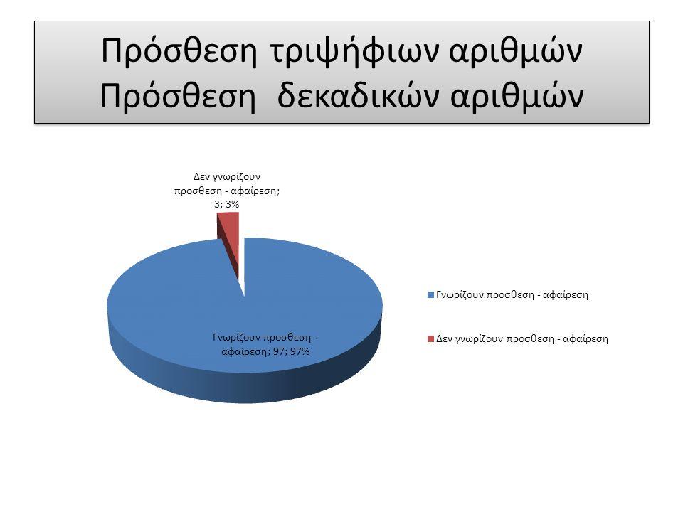 Πρόσθεση τριψήφιων αριθμών Πρόσθεση δεκαδικών αριθμών