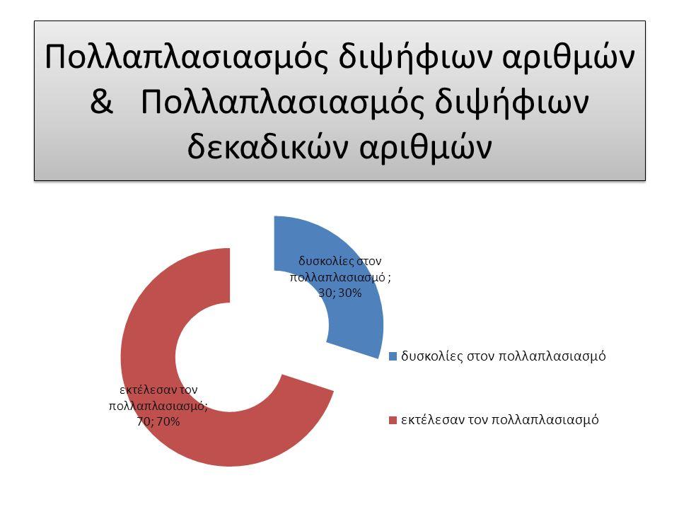 2009-2010 88% ΑΡΙΣΤΟΥΧΟΙ
