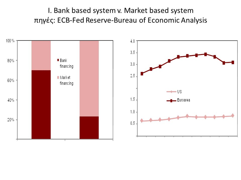 I. Bank based system v. Market based system πηγές: ECB-Fed Reserve-Bureau of Economic Analysis