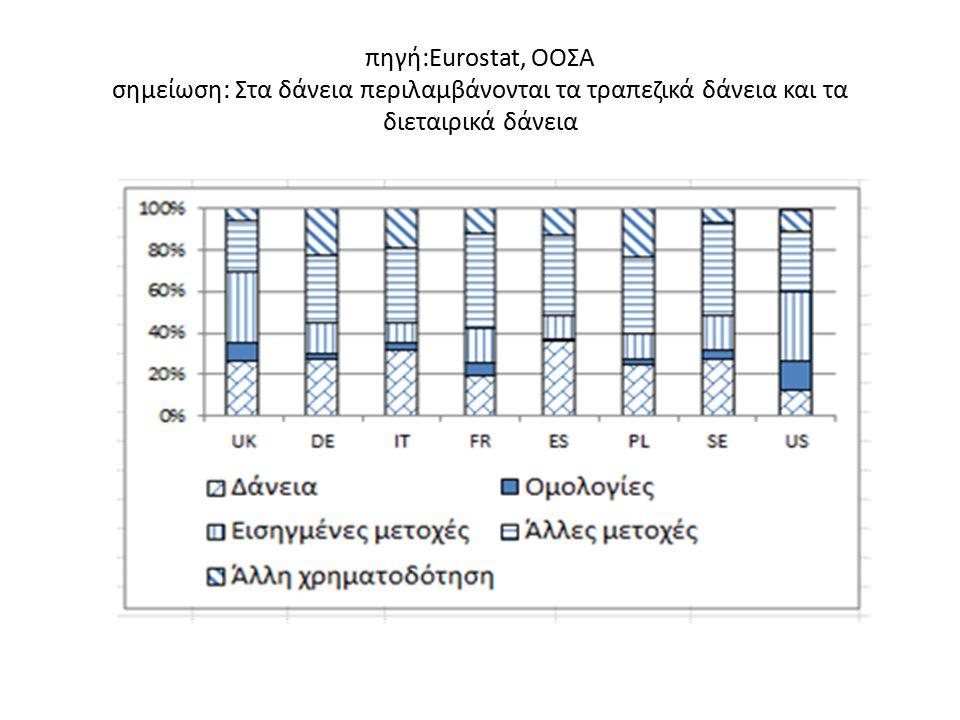 πηγή:Eurostat, ΟΟΣΑ σημείωση: Στα δάνεια περιλαμβάνονται τα τραπεζικά δάνεια και τα διεταιρικά δάνεια
