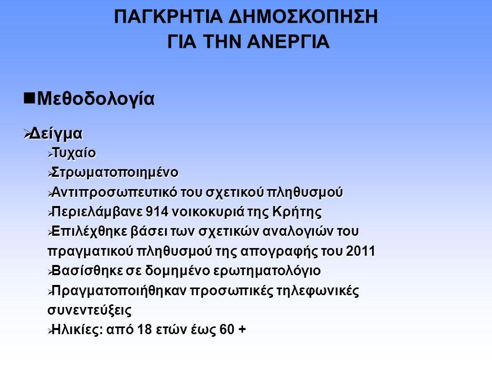 ΠΑΓΚΡΗΤΙΑ ΔΗΜΟΣΚΟΠΗΣΗ ΓΙΑ ΤΗΝ ΑΝΕΡΓΙΑ Μεθοδολογία  Δείγμα  Τυχαίο  Στρωματοποιημένο  Αντιπροσωπευτικό του σχετικού πληθυσμού  Περιελάμβανε 914 νοικοκυριά της Κρήτης  Επιλέχθηκε βάσει των σχετικών αναλογιών του πραγματικού πληθυσμού της απογραφής του 2011  Βασίσθηκε σε δομημένο ερωτηματολόγιο  Πραγματοποιήθηκαν προσωπικές τηλεφωνικές συνεντεύξεις  Ηλικίες: από 18 ετών έως 60 +
