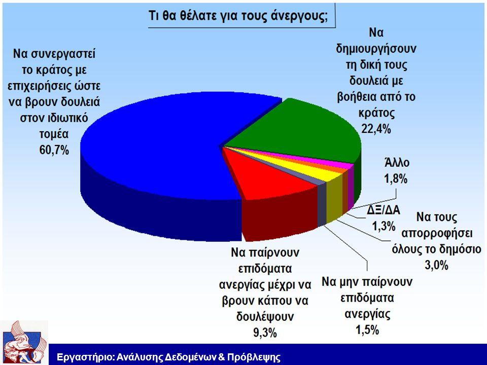 Εργαστήριο: Ανάλυσης Δεδομένων & Πρόβλεψης
