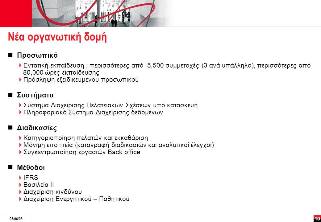 05/06/06 10 Νέα οργανωτική δομή Προσωπικό  Εντατική εκπαίδευση : περισσότερες από 5,500 συμμετοχές (3 ανά υπάλληλο), περισσότερες από 80,000 ώρες εκπαίδευσης  Πρόσληψη εξειδικευμένου προσωπικού Συστήματα  Σύστημα Διαχείρισης Πελατειακών Σχέσεων υπό κατασκευή  Πληροφοριακό Σύστημα Διαχείρισης δεδομένων Διαδικασίες  Κατηγοριοποίηση πελατών και εκκαθάριση  Μόνιμη εποπτεία (καταγραφή διαδικασιών και αναλυτικοί έλεγχοι)  Συγκεντρωποίηση εργασιών Back office Μέθοδοι  IFRS  Βασιλεία II  Διαχείριση κινδύνου  Διαχείριση Ενεργητικού – Παθητικού