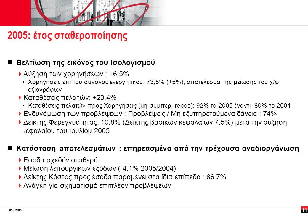 05/06/06 11 2005: έτος σταθεροποίησης Βελτίωση της εικόνας του Ισολογισμού  Αύξηση των χορηγήσεων : +6,5% Χορηγήσεις επί του συνόλου ενεργητικού: 73,5% (+5%), αποτέλεσμα της μείωσης του χ/φ αξιογράφων  Καταθέσεις πελατών: +20,4% Καταθέσεις πελατών προς Χορηγήσεις (μη συμπερ.
