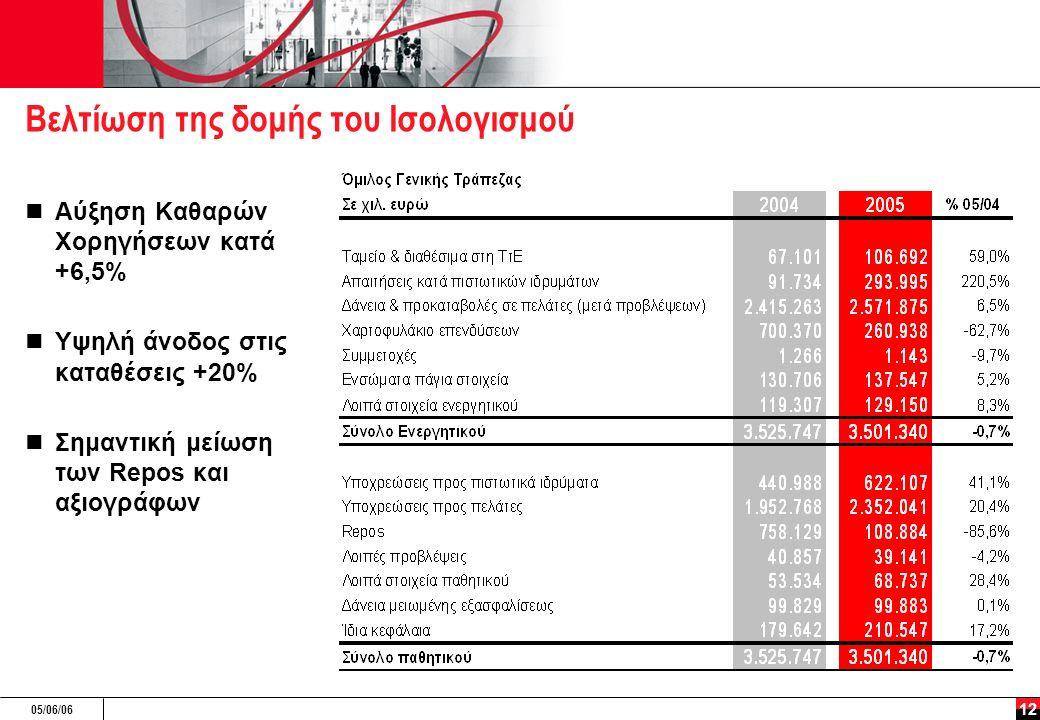 05/06/06 12 Βελτίωση της δομής του Ισολογισμού Αύξηση Καθαρών Χορηγήσεων κατά +6,5% Υψηλή άνοδος στις καταθέσεις +20% Σημαντική μείωση των Repos και αξιογράφων
