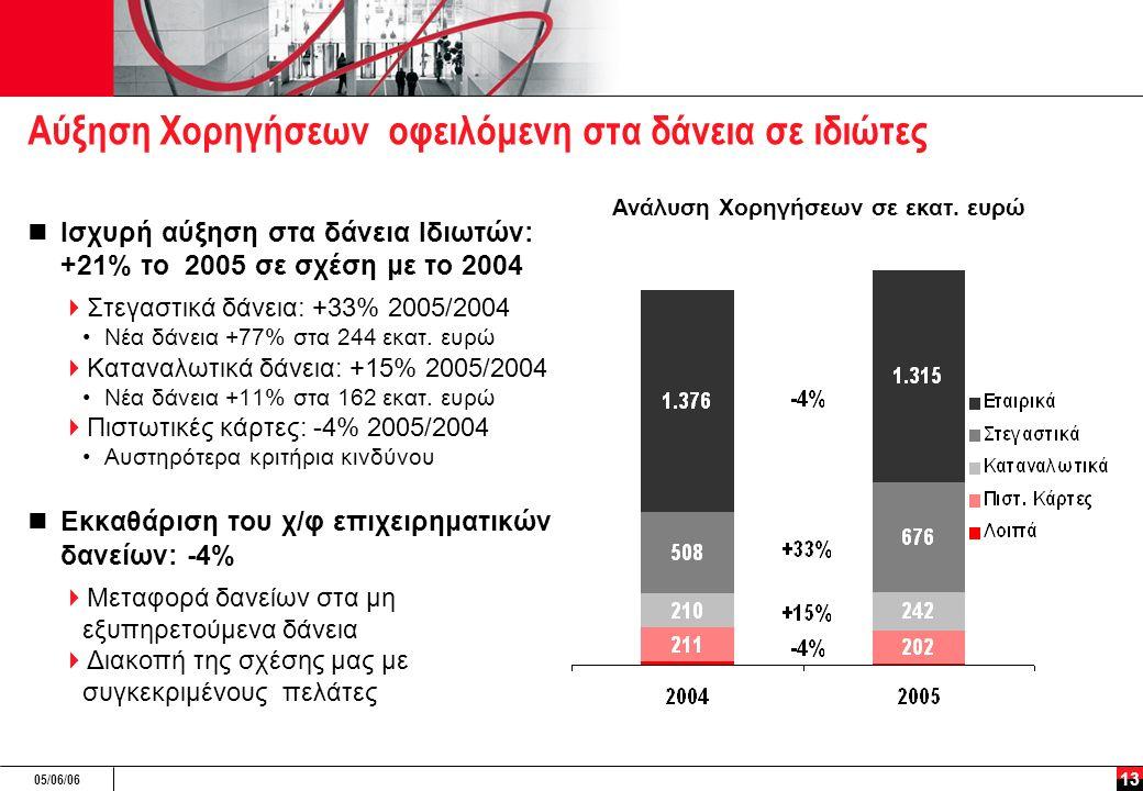 05/06/06 13 Αύξηση Χορηγήσεων οφειλόμενη στα δάνεια σε ιδιώτες Ισχυρή αύξηση στα δάνεια Ιδιωτών: +21% το 2005 σε σχέση με το 2004  Στεγαστικά δάνεια: +33% 2005/2004 Νέα δάνεια +77% στα 244 εκατ.