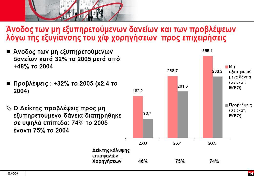 05/06/06 14 Άνοδος των μη εξυπηρετούμενων δανείων και των προβλέψεων λόγω της εξυγίανσης του χ/φ χορηγήσεων προς επιχειρήσεις Άνοδος των μη εξυπηρετούμενων δανείων κατά 32% το 2005 μετά από +48% το 2004 Προβλέψεις : +32% το 2005 (x2.4 το 2004)  Ο Δείκτης προβλέψεις προς μη εξυπηρετούμενα δάνεια διατηρήθηκε σε υψηλά επίπεδα: 74% το 2005 έναντι 75% το 2004 Δείκτης κάλυψης επισφαλών Χορηγήσεων 46% 75%74%