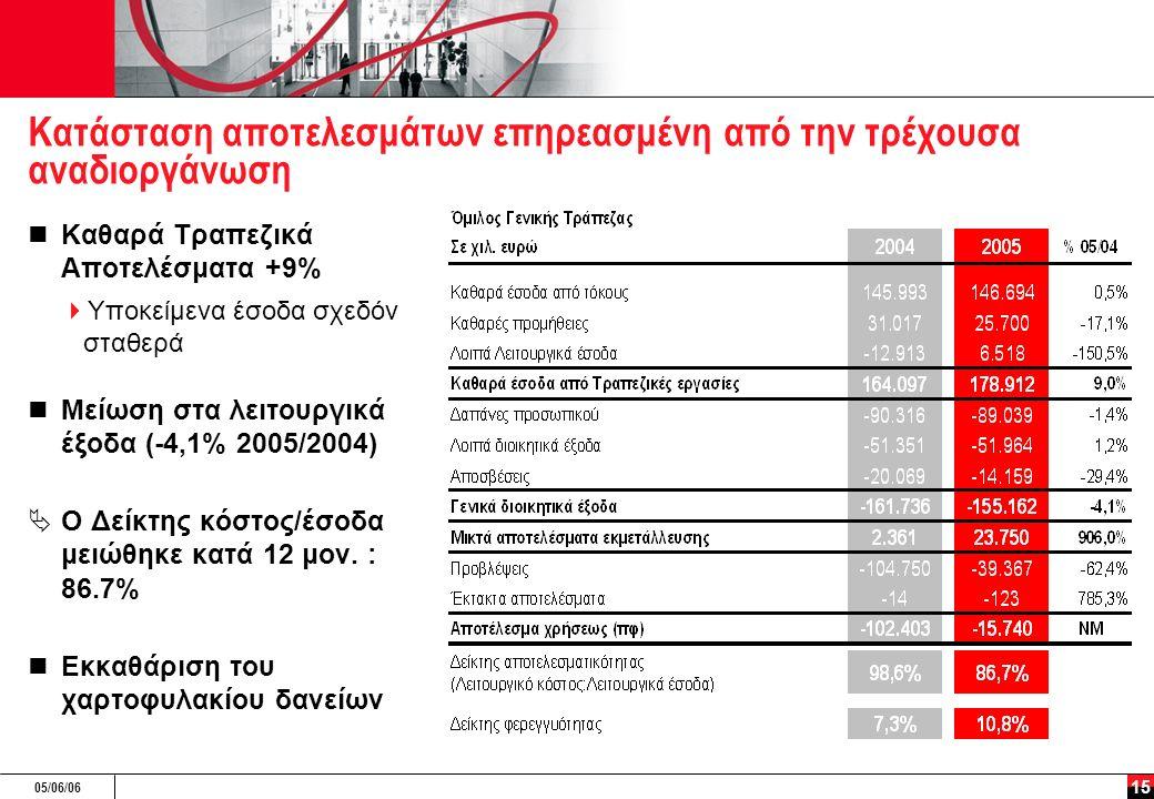 05/06/06 15 Κατάσταση αποτελεσμάτων επηρεασμένη από την τρέχουσα αναδιοργάνωση Καθαρά Τραπεζικά Αποτελέσματα +9%  Υποκείμενα έσοδα σχεδόν σταθερά Μείωση στα λειτουργικά έξοδα (-4,1% 2005/2004)  Ο Δείκτης κόστος/έσοδα μειώθηκε κατά 12 μον.