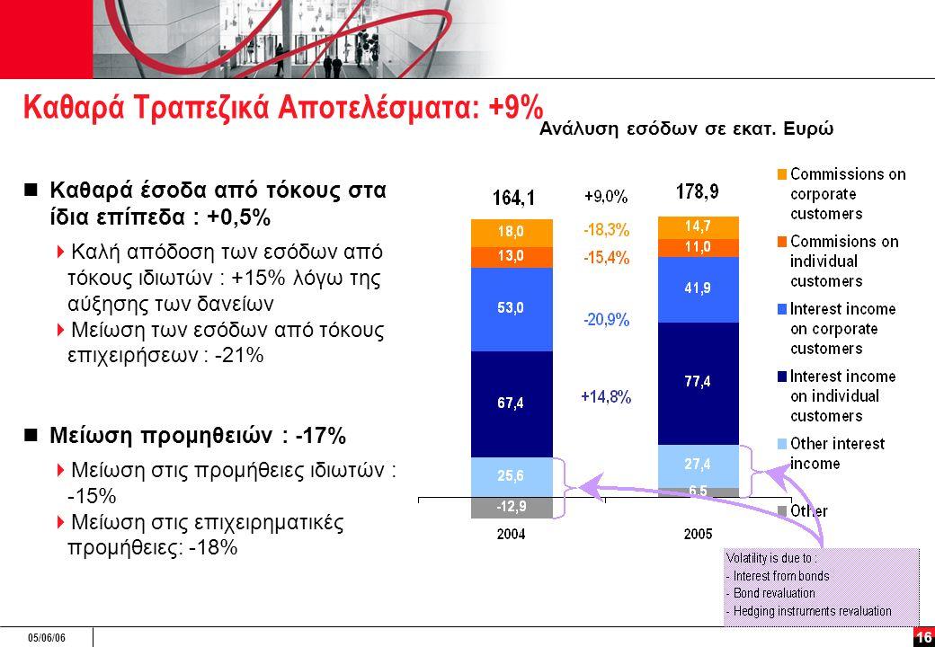 05/06/06 16 Καθαρά Τραπεζικά Αποτελέσματα: +9% Καθαρά έσοδα από τόκους στα ίδια επίπεδα : +0,5%  Καλή απόδοση των εσόδων από τόκους ιδιωτών : +15% λόγω της αύξησης των δανείων  Μείωση των εσόδων από τόκους επιχειρήσεων : -21% Μείωση προμηθειών : -17%  Μείωση στις προμήθειες ιδιωτών : -15%  Μείωση στις επιχειρηματικές προμήθειες: -18% Ανάλυση εσόδων σε εκατ.