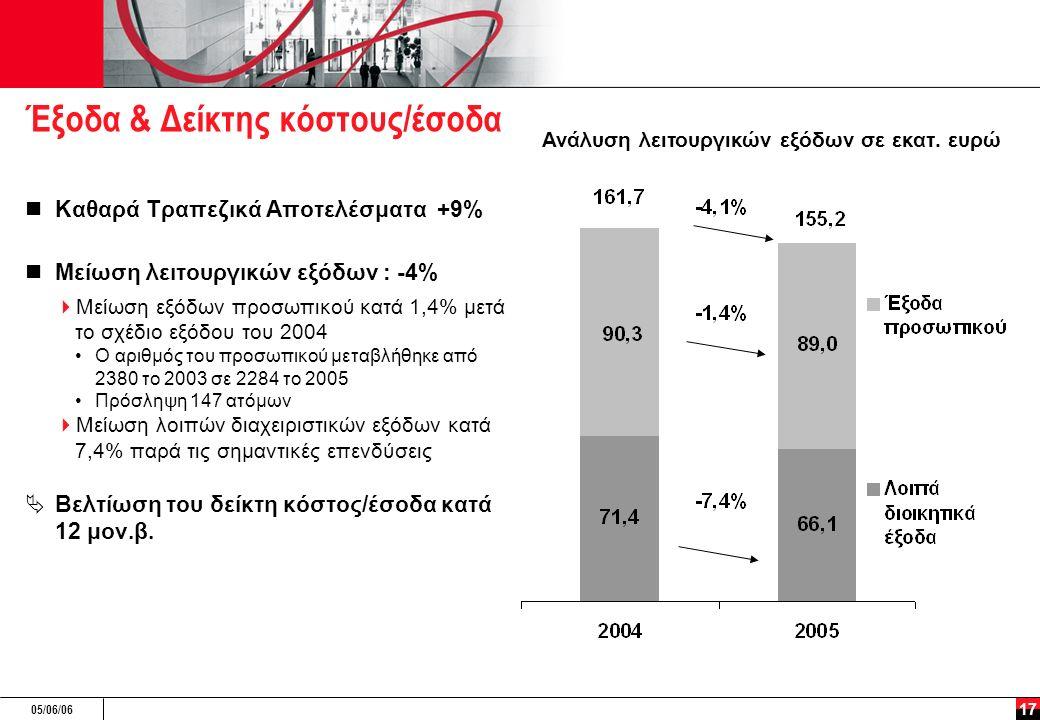 05/06/06 17 Έξοδα & Δείκτης κόστους/έσοδα Καθαρά Τραπεζικά Αποτελέσματα +9% Μείωση λειτουργικών εξόδων : -4%  Μείωση εξόδων προσωπικού κατά 1,4% μετά το σχέδιο εξόδου του 2004 Ο αριθμός του προσωπικού μεταβλήθηκε από 2380 το 2003 σε 2284 το 2005 Πρόσληψη 147 ατόμων  Μείωση λοιπών διαχειριστικών εξόδων κατά 7,4% παρά τις σημαντικές επενδύσεις  Βελτίωση του δείκτη κόστος/έσοδα κατά 12 μον.β.
