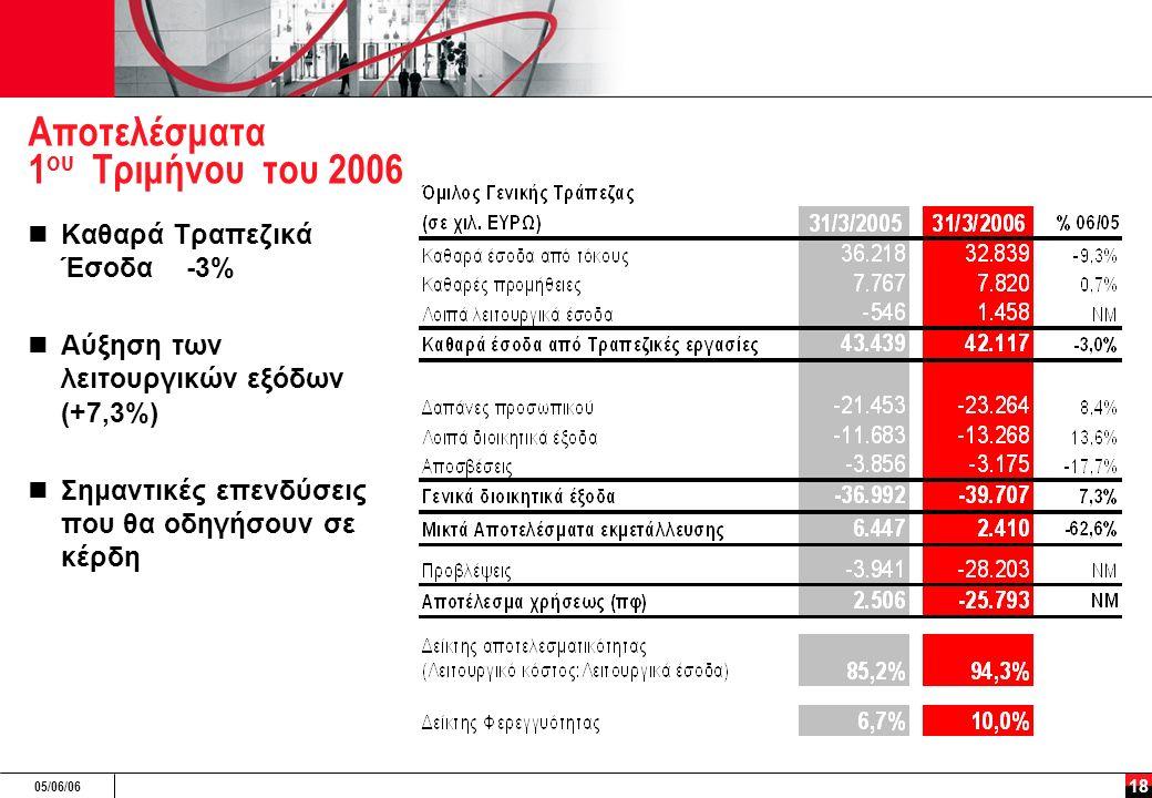 05/06/06 18 Αποτελέσματα 1 ου Τριμήνου του 2006 Καθαρά Τραπεζικά Έσοδα -3% Αύξηση των λειτουργικών εξόδων (+7,3%) Σημαντικές επενδύσεις που θα οδηγήσο