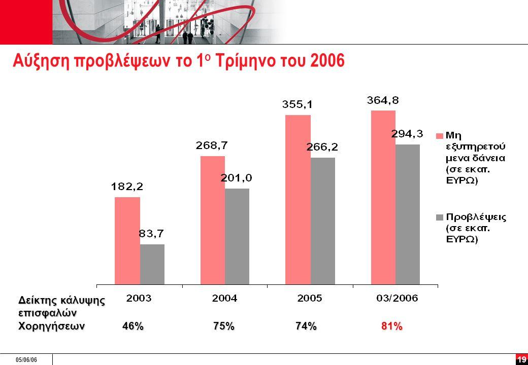 05/06/06 19 Αύξηση προβλέψεων το 1 ο Τρίμηνο του 2006 Δείκτης κάλυψης επισφαλών Χορηγήσεων 46%75% 74% 81%