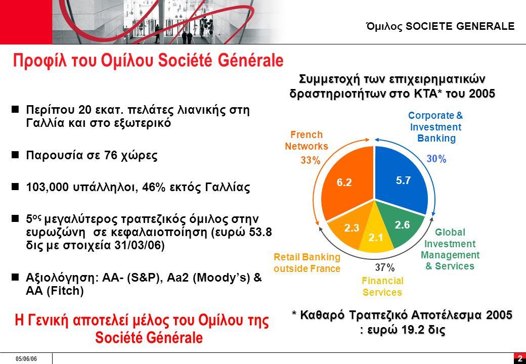 05/06/06 3 Προφίλ Γενικής Τράπεζας Μια Τράπεζα που δραστηριοποιείται σε όλο το φάσμα των Τραπεζικών εργασιών υποβοηθούμενη από το Δίκτυο Λιανικής του Ομίλου της Société Générale και με την υποστήριξη της Επιχειρηματικής και Επενδυτικής Τραπεζικής του Ομίλου Βασικά μεγέθη Τράπεζας Σύνολο ενεργητικού: ευρώ 3.5 δις στο τέλος του 2005  2,284 υπάλληλοι, 121 καταστήματα και 194 ATM's (στα τέλη του 2005)  Δείκτης Φερεγγυότητας : 10.8%, με Δείκτη βασικών κεφαλαίων 7.5% μετά την αύξηση κεφαλαίου του 2005 Πιστοληπτική Διαβάθμιση: Aa3 (Moody's)
