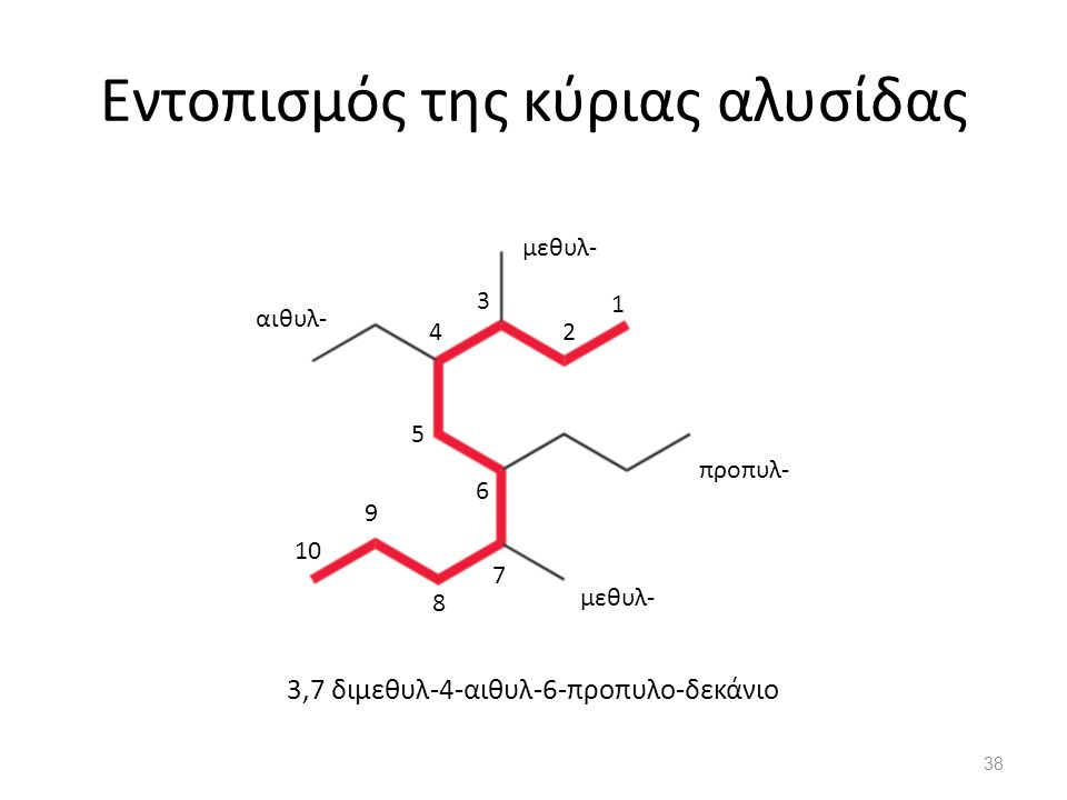 Εντοπισμός της κύριας αλυσίδας 3,7 διμεθυλ-4-αιθυλ-6-προπυλο-δεκάνιο μεθυλ- αιθυλ- προπυλ- 1 2 3 4 5 6 7 8 9 10 38