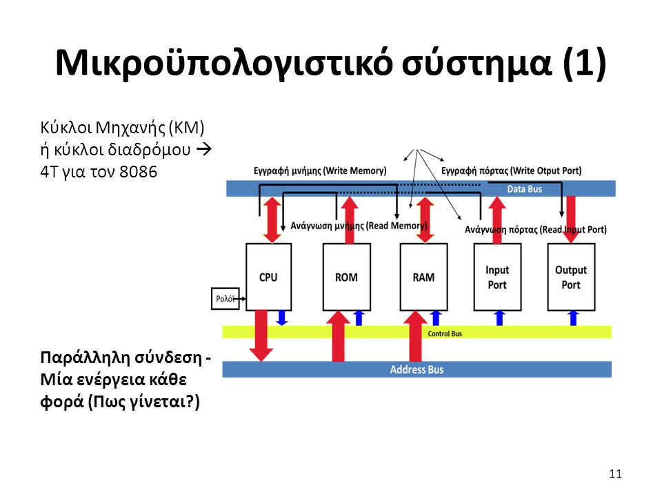 Κύκλοι Μηχανής (ΚΜ) ή κύκλοι διαδρόμου  4Τ για τον 8086 Παράλληλη σύνδεση - Μία ενέργεια κάθε φορά (Πως γίνεται?) Μικροϋπολογιστικό σύστημα (1) 11
