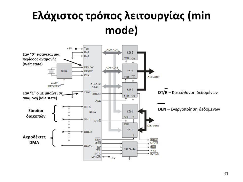 Ελάχιστος τρόπος λειτουργίας (min mode) 31