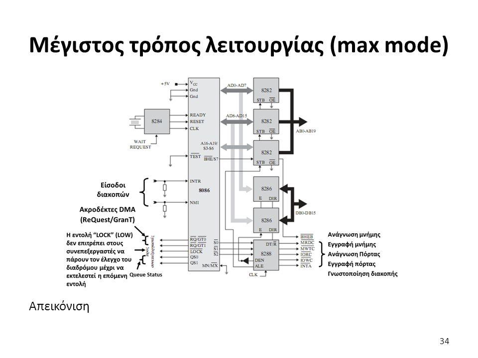 Απεικόνιση Μέγιστος τρόπος λειτουργίας (max mode) 34